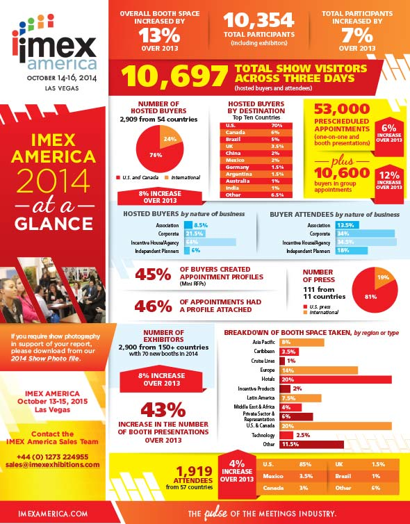 Stats and show information about IMEX America