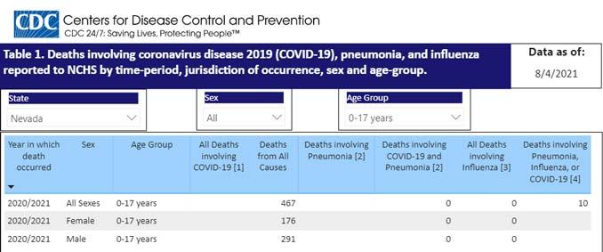 CDC Chart showing zero COVID deaths under 18 in Nevada