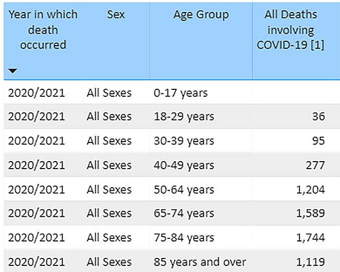 CDC Chart showing COVID deaths by age group since the start of the so-called pandemic