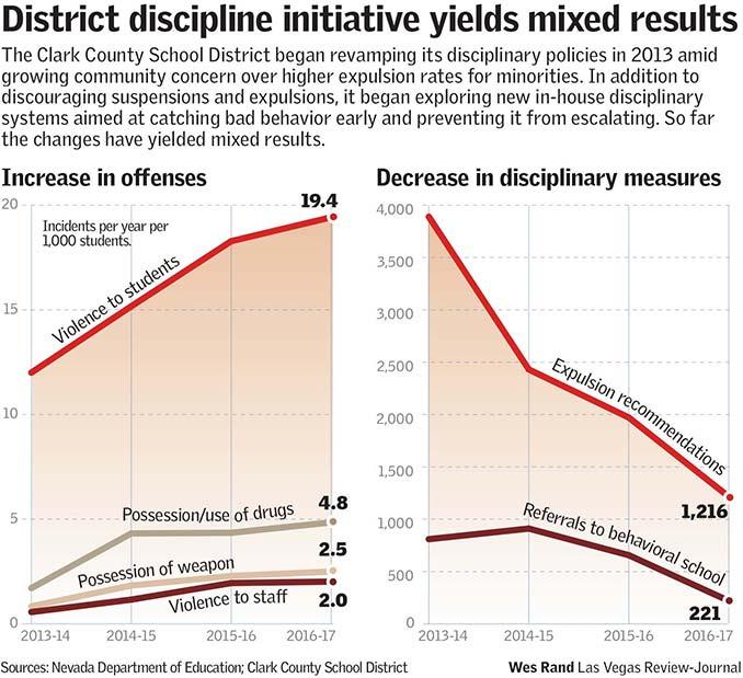 CCSD Discipline policy stats.