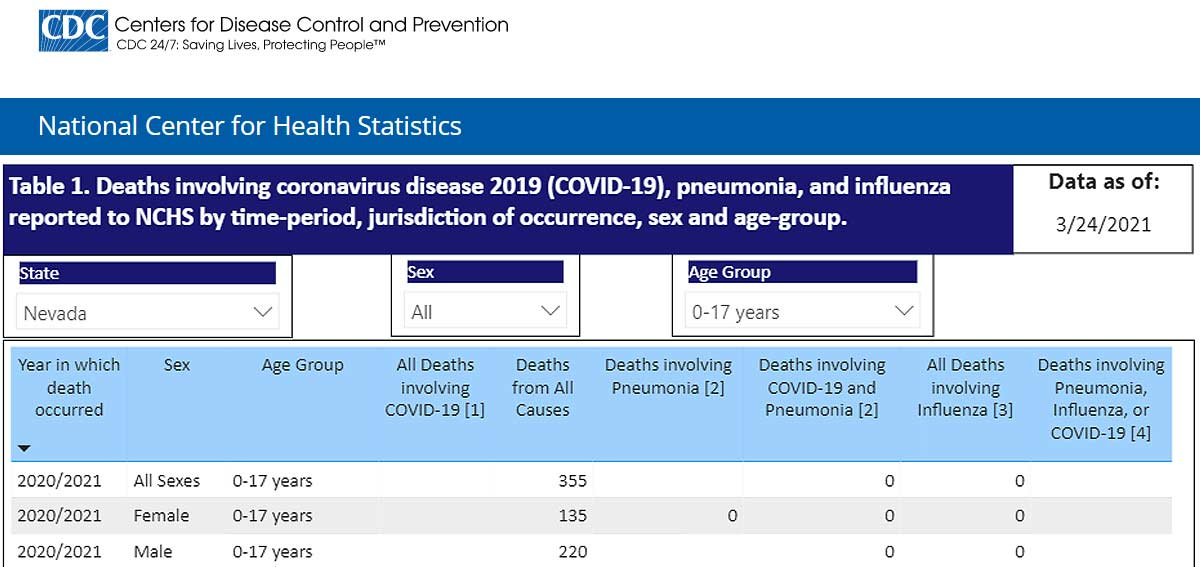 Student COVID deaths in Nevada