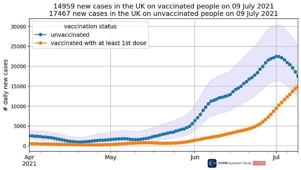 UK Case Count comparison