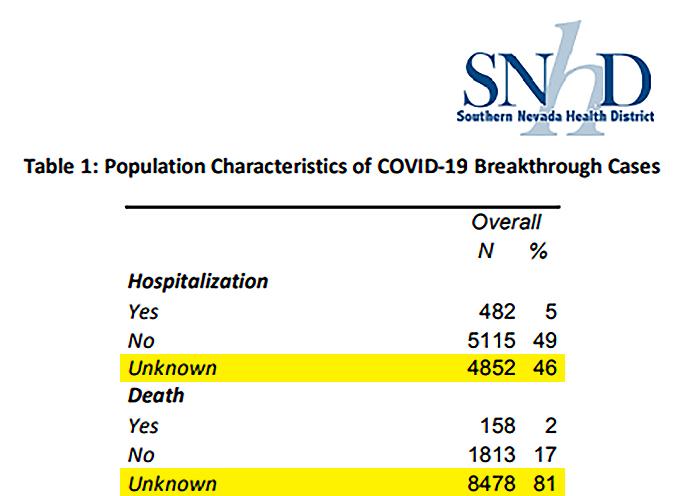 SNHD COVID Unknown Data
