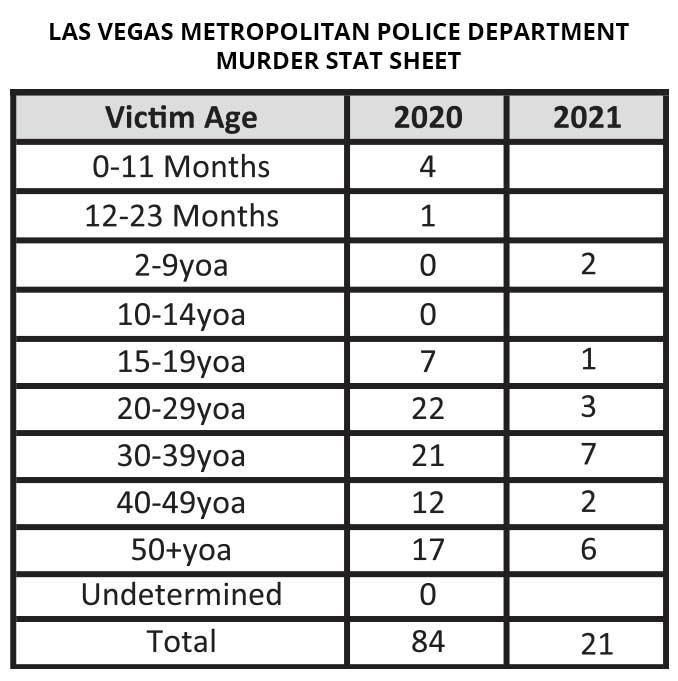 Las Vegas Murder Stats